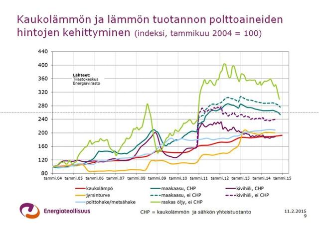 Kaukolämmön ja lämmön tuotannon polttoaineiden hintojen kehittyminen